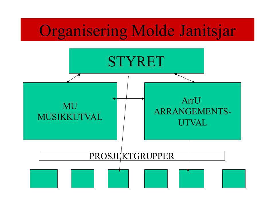 Organisering Molde Janitsjar STYRET MU MUSIKKUTVAL ArrU ARRANGEMENTS- UTVAL PROSJEKTGRUPPER