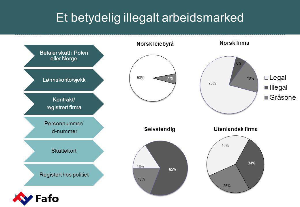 Et betydelig illegalt arbeidsmarked Skattekort Personnummer/ d-nummer Betaler skatt i Polen eller Norge Lønnskonto/sjekk Kontrakt/ registrert firma Registert hos politiet