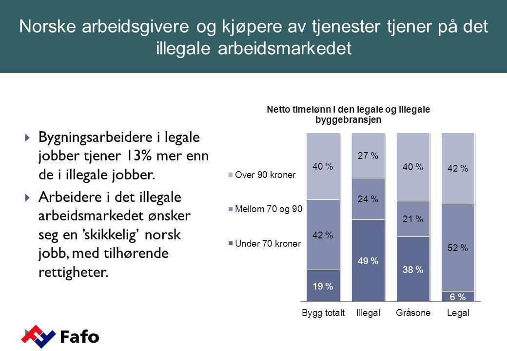  Hver tredje polakk i Oslo har blitt lurt for lønn  14 % har hatt 'falsk kontrakt' (8% i nåværende jobb)  7 % opplevde at arbeidsgiveren deres gikk konkurs i 2006 (av de som kom i 2005 eller tidligere), Av disse fikk under halvparten den lønnen de hadde krav på.