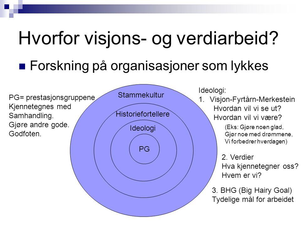 Hvorfor visjons- og verdiarbeid?  Forskning på organisasjoner som lykkes PG Ideologi Historiefortellere Stammekultur PG= prestasjonsgruppene Kjennete