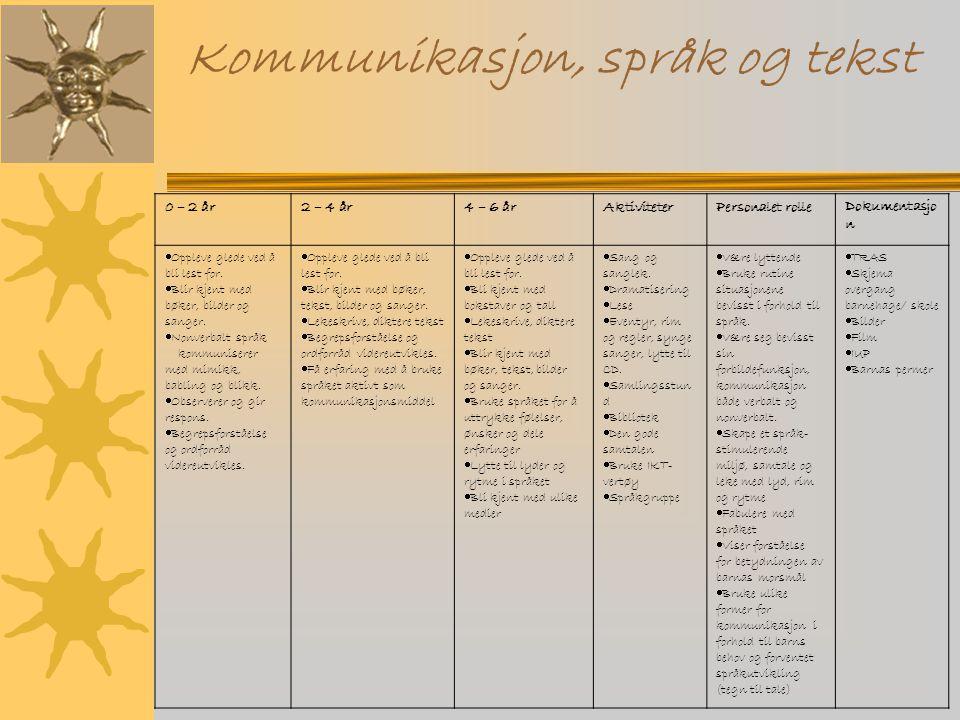 Kommunikasjon, språk og tekst 0 – 2 år2 – 4 år4 – 6 årAktiviteterPersonalet rolleDokumentasjo n  Oppleve glede ved å bli lest for.  Blir kjent med b