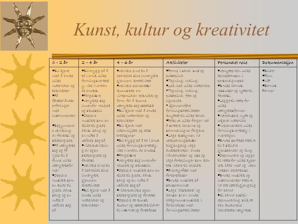 Kunst, kultur og kreativitet 0 – 2 år2 – 4 år4 – 6 årAktiviteterPersonalet rolleDokumentasjon  Bli kjent med å bruke ulike materialer og teknikker 