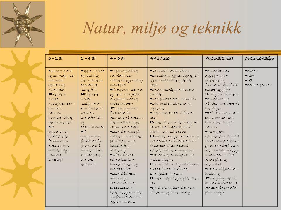 Natur, miljø og teknikk 0 – 2 år2 – 4 år4 – 6 årAktiviteterPersonalet rolleDokumentasjon  Oppleve glede og undring over naturens egenart og mangfold