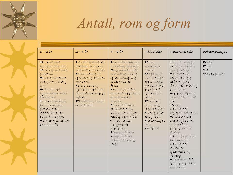 Antall, rom og form 0 – 2 år2 – 4 år4 – 6 årAktiviteterPersonalet rolleDokumentasjon  Bli kjent med begrepene liten, stor.  Erfaring med enkle pusle