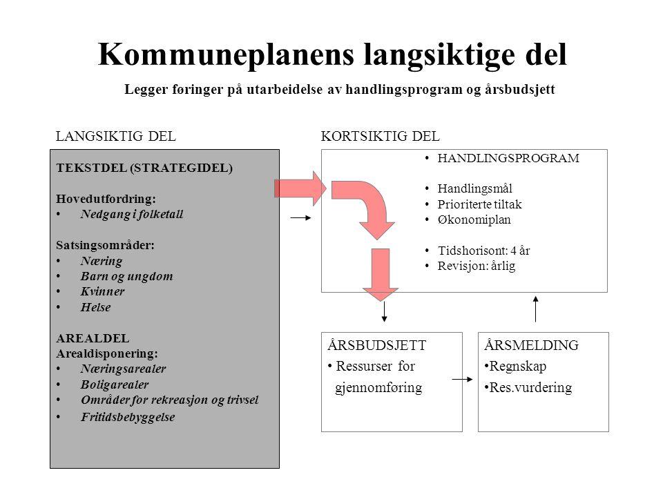 Kommuneplanens langsiktige del TEKSTDEL (STRATEGIDEL) Hovedutfordring: •Nedgang i folketall Satsingsområder: •Næring •Barn og ungdom •Kvinner •Helse A