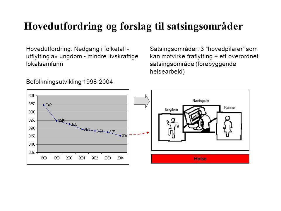 Hovedutfordring og forslag til satsingsområder Hovedutfordring: Nedgang i folketall - utflytting av ungdom - mindre livskraftige lokalsamfunn Befolkni