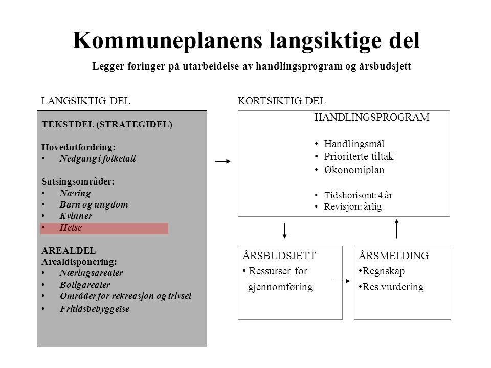Hovedpunkter: •Langsiktig kommuneplanlegging - type plan •Arbeidsprosess •Kommunens utfordringer og satsingsområder •Spesielt om helse •Betraktninger – fra ord til handling