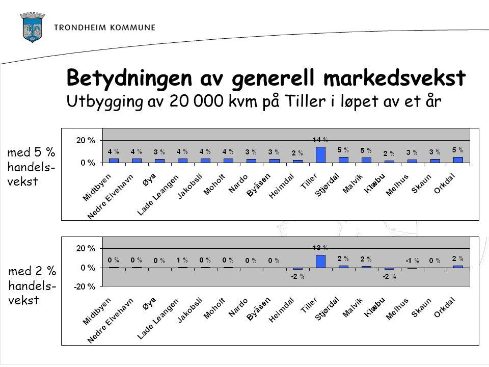 med 5 % handels- vekst med 2 % handels- vekst Betydningen av generell markedsvekst Utbygging av 20 000 kvm på Tiller i løpet av et år