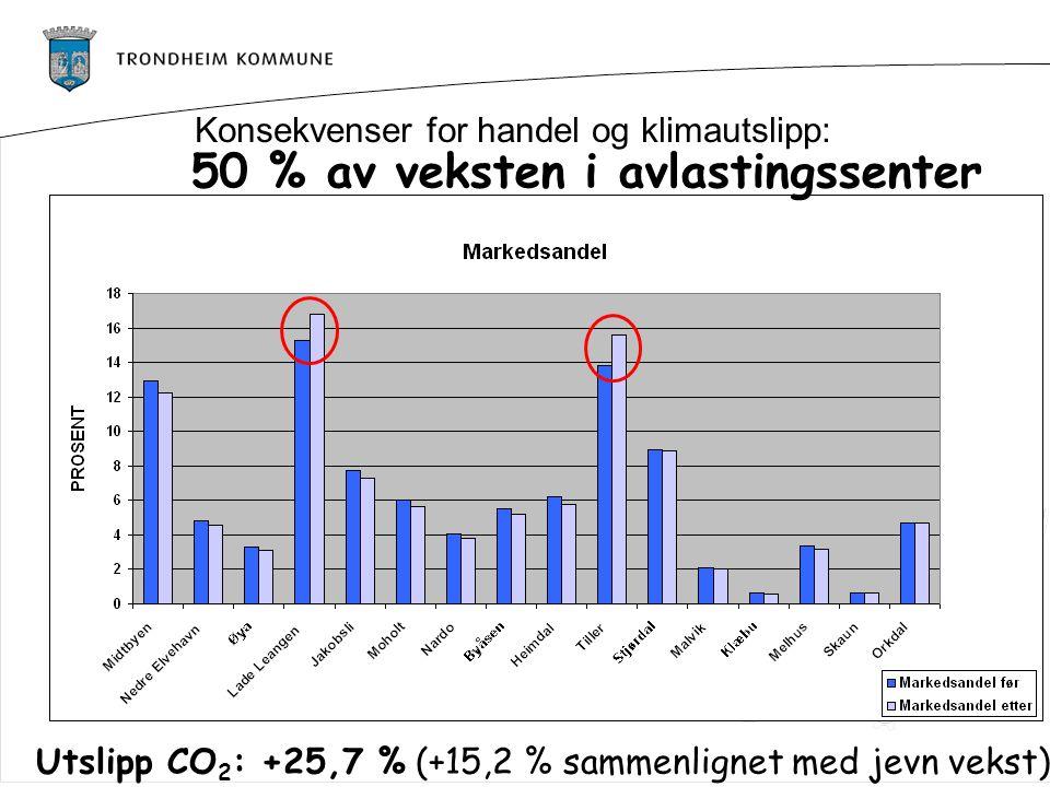 50 % av veksten i avlastingssenter Utslipp CO 2 : +25,7 % (+15,2 % sammenlignet med jevn vekst) Konsekvenser for handel og klimautslipp: