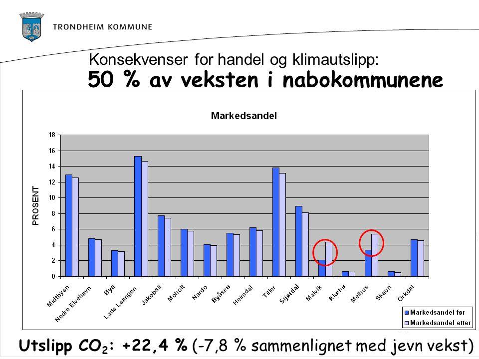 50 % av veksten i nabokommunene Utslipp CO 2 : +22,4 % (-7,8 % sammenlignet med jevn vekst) Konsekvenser for handel og klimautslipp: