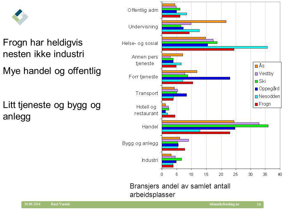 © Telemarksforsking telemarksforsking.no30.06.2014 10 Knut Vareide Frogn har heldigvis nesten ikke industri Mye handel og offentlig Litt tjeneste og b