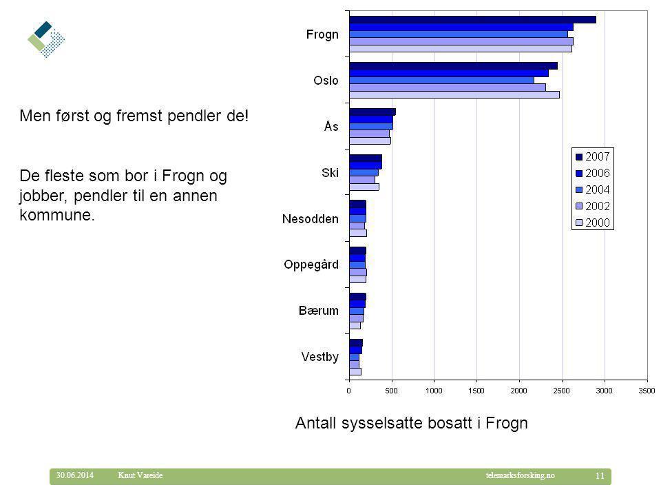 © Telemarksforsking telemarksforsking.no30.06.2014 11 Knut Vareide Antall sysselsatte bosatt i Frogn Men først og fremst pendler de! De fleste som bor