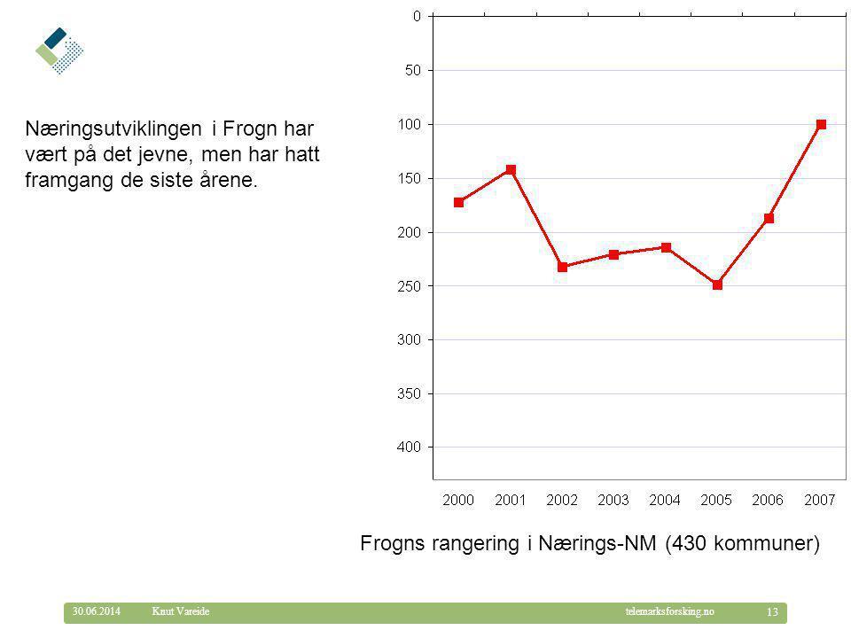 © Telemarksforsking telemarksforsking.no30.06.2014 13 Knut Vareide Frogns rangering i Nærings-NM (430 kommuner) Næringsutviklingen i Frogn har vært på