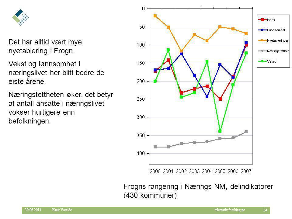 © Telemarksforsking telemarksforsking.no30.06.2014 14 Knut Vareide Frogns rangering i Nærings-NM, delindikatorer (430 kommuner) Det har alltid vært mye nyetablering i Frogn.