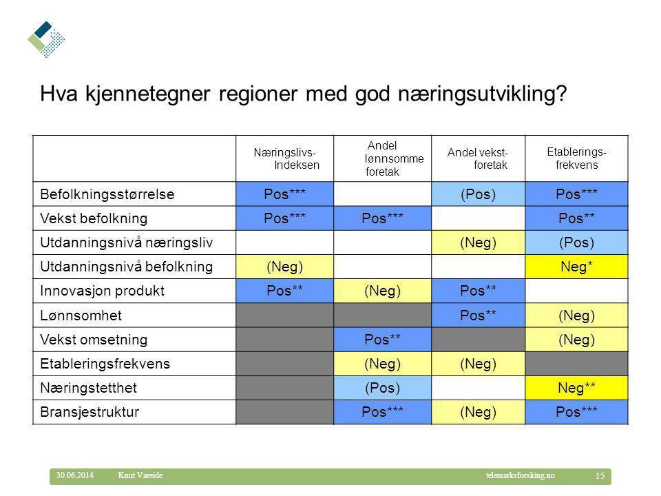 © Telemarksforsking telemarksforsking.no30.06.2014 15 Knut Vareide Næringslivs- Indeksen Andel lønnsomme foretak Andel vekst- foretak Etablerings- fre