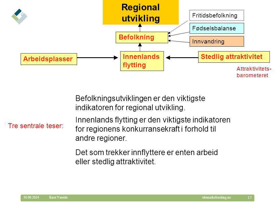 © Telemarksforsking telemarksforsking.no30.06.2014 17 Knut Vareide Regional utvikling Arbeidsplasser Stedlig attraktivitet Attraktivitets- barometeret