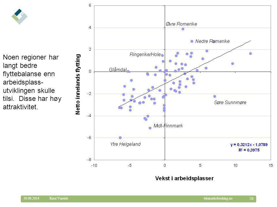 © Telemarksforsking telemarksforsking.no30.06.2014 20 Knut Vareide Noen regioner har langt bedre flyttebalanse enn arbeidsplass- utviklingen skulle ti