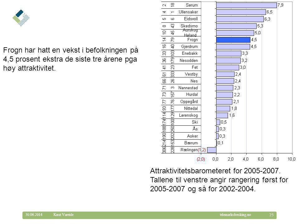 © Telemarksforsking telemarksforsking.no30.06.2014 25 Knut Vareide Attraktivitetsbarometeret for 2005-2007. Tallene til venstre angir rangering først