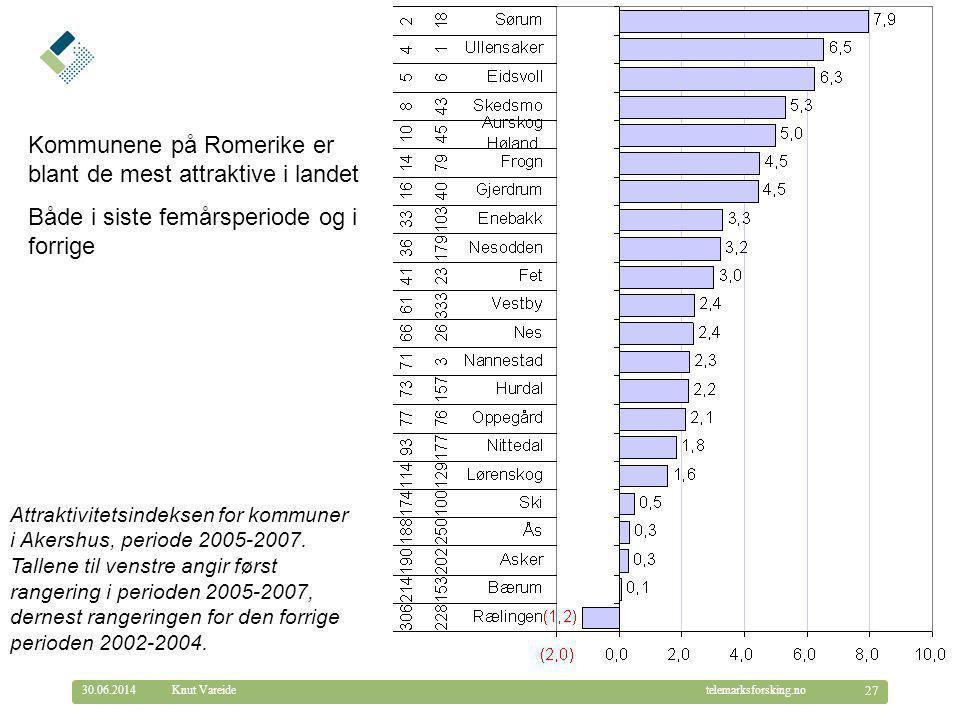 © Telemarksforsking telemarksforsking.no30.06.2014 27 Knut Vareide Kommunene på Romerike er blant de mest attraktive i landet Både i siste femårsperiode og i forrige Attraktivitetsindeksen for kommuner i Akershus, periode 2005-2007.