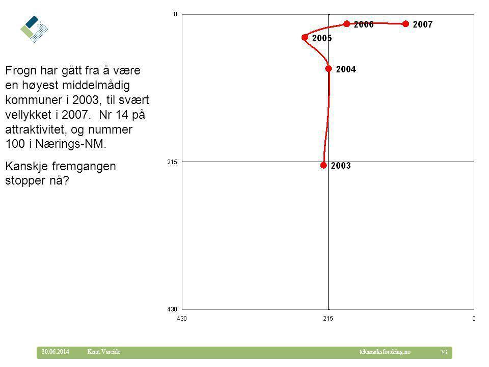 © Telemarksforsking telemarksforsking.no30.06.2014 33 Knut Vareide Frogn har gått fra å være en høyest middelmådig kommuner i 2003, til svært vellykke