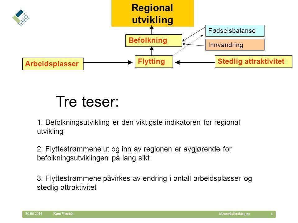 © Telemarksforsking telemarksforsking.no30.06.2014 4 Knut Vareide Regional utvikling Arbeidsplasser Stedlig attraktivitet Befolkning Flytting Innvandr