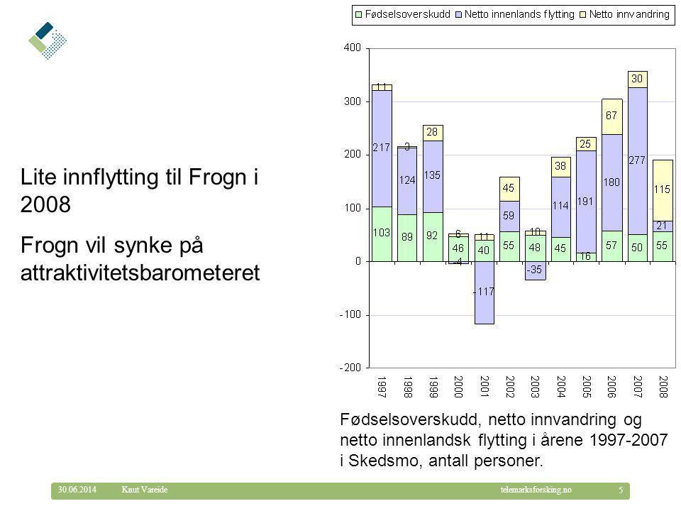 © Telemarksforsking telemarksforsking.no30.06.2014 6 Knut Vareide Utviklingen i folketallet i Frogn (høyre akse) og årlige vekstrater (venstre akse).