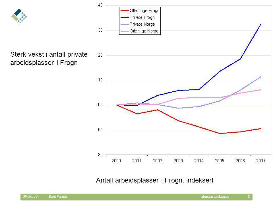 © Telemarksforsking telemarksforsking.no30.06.2014 8 Knut Vareide Sterk vekst i antall private arbeidsplasser i Frogn Antall arbeidsplasser i Frogn, indeksert