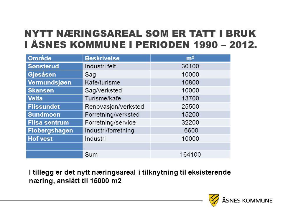 NYTT NÆRINGSAREAL SOM ER TATT I BRUK I ÅSNES KOMMUNE I PERIODEN 1990 – 2012. OmrådeBeskrivelsem2m2 SønsterudIndustri felt30100 GjesåsenSag10000 Vermun