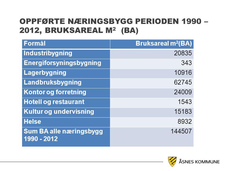 OPPFØRTE NÆRINGSBYGG PERIODEN 1990 – 2012, BRUKSAREAL M 2 (BA) FormålBruksareal m 2 (BA) Industribygning20835 Energiforsyningsbygning343 Lagerbygning1