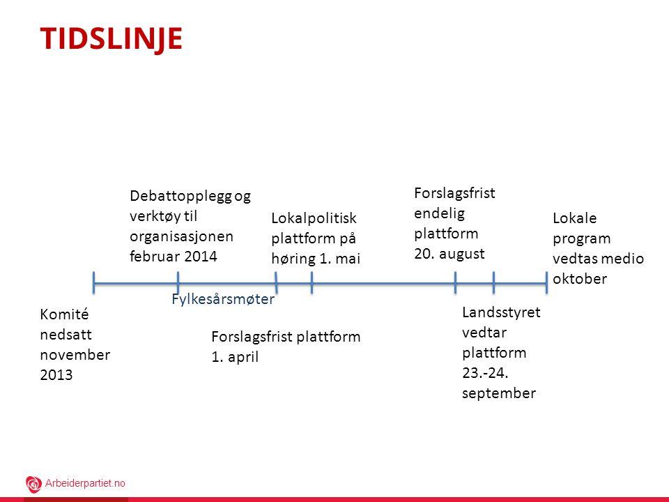 Arbeiderpartiet.no Komité nedsatt november 2013 Debattopplegg og verktøy til organisasjonen februar 2014 Fylkesårsmøter Forslagsfrist plattform 1. apr