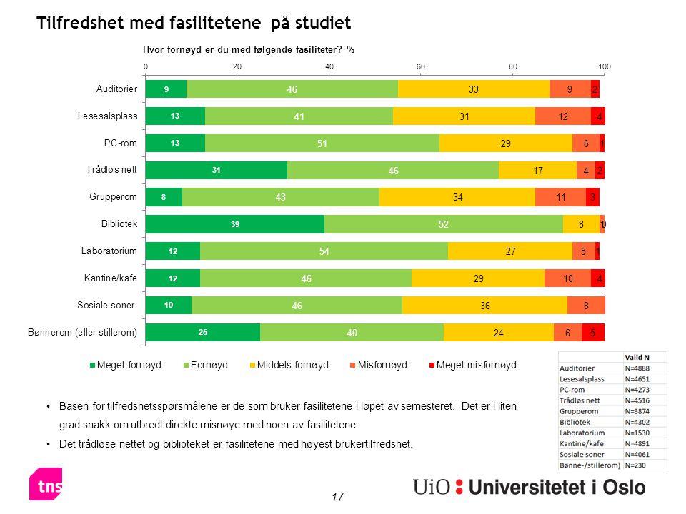 17 Tilfredshet med fasilitetene på studiet •Basen for tilfredshetsspørsmålene er de som bruker fasilitetene i løpet av semesteret.