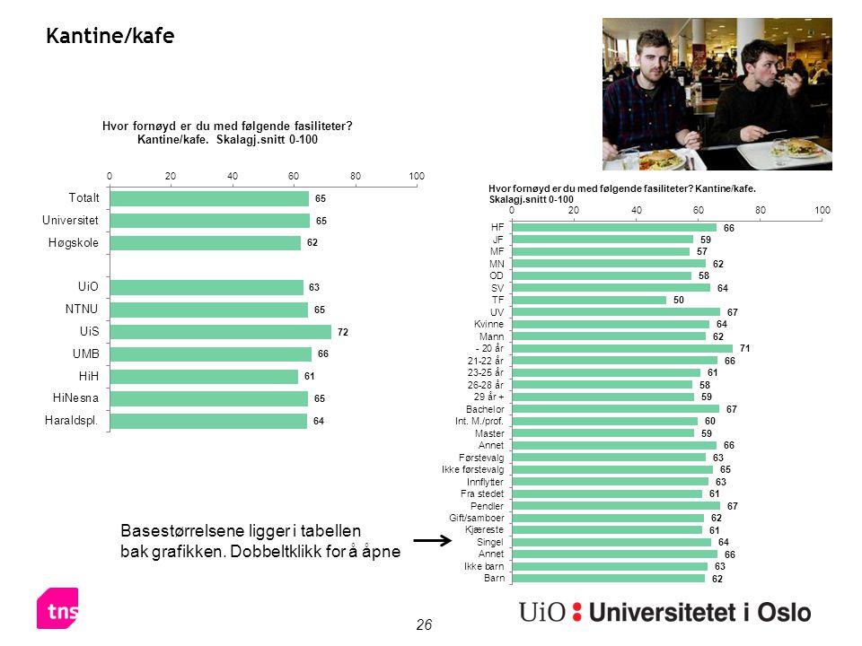 26 Kantine/kafe Basestørrelsene ligger i tabellen bak grafikken. Dobbeltklikk for å åpne
