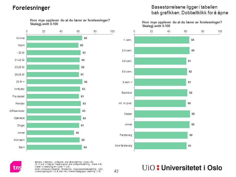 43 Forelesninger Bachelor = Bachelor-, profesjons- eller lærerutdanning (3 eller 4 år) Int.