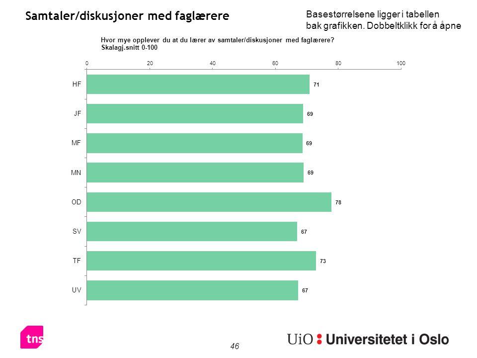 46 Samtaler/diskusjoner med faglærere Basestørrelsene ligger i tabellen bak grafikken.