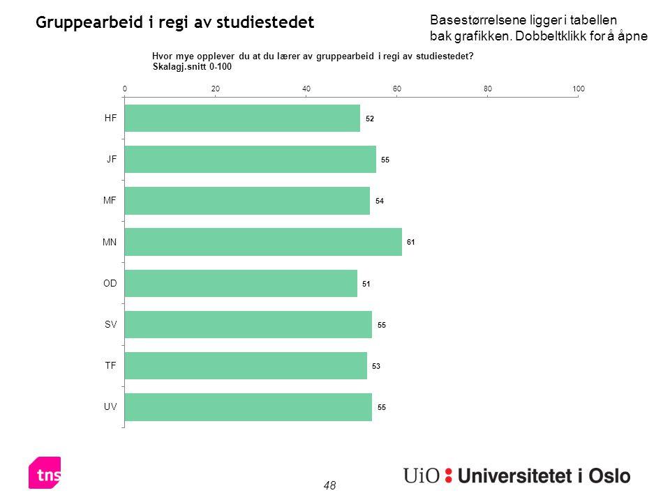 48 Gruppearbeid i regi av studiestedet Basestørrelsene ligger i tabellen bak grafikken.