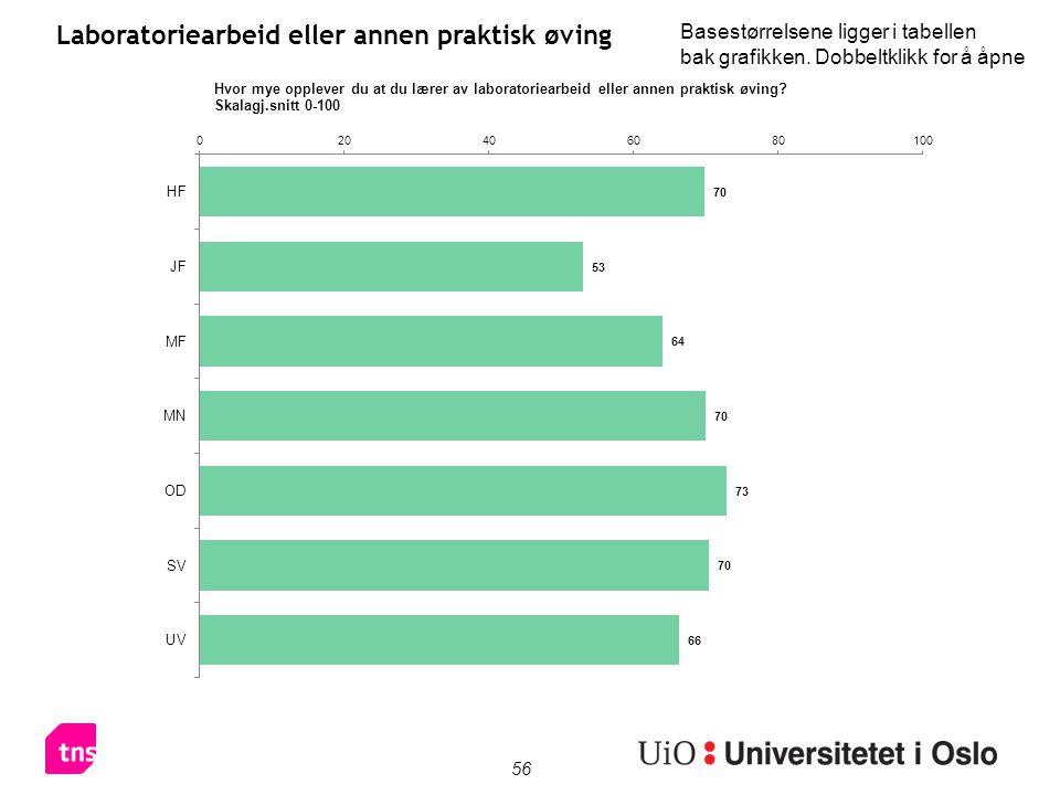 56 Laboratoriearbeid eller annen praktisk øving Basestørrelsene ligger i tabellen bak grafikken.
