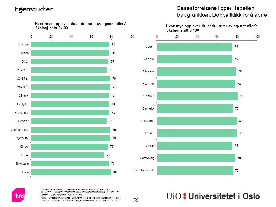 59 Egenstudier Bachelor = Bachelor-, profesjons- eller lærerutdanning (3 eller 4 år) Int.
