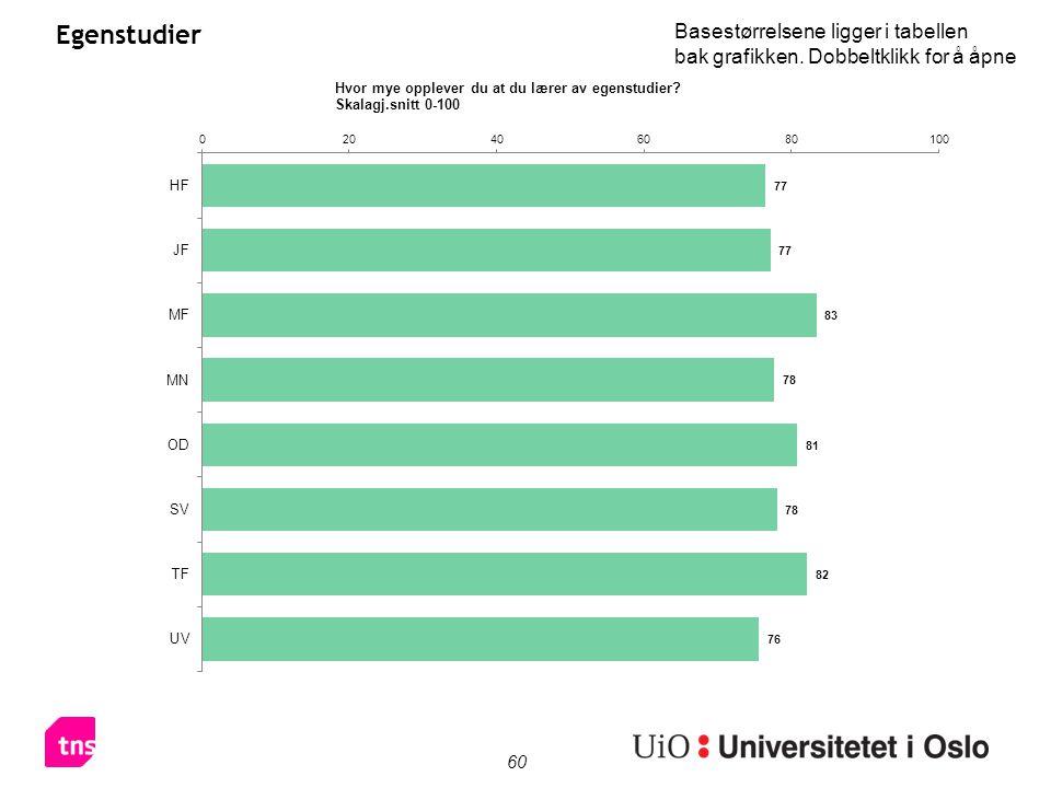 60 Egenstudier Basestørrelsene ligger i tabellen bak grafikken. Dobbeltklikk for å åpne