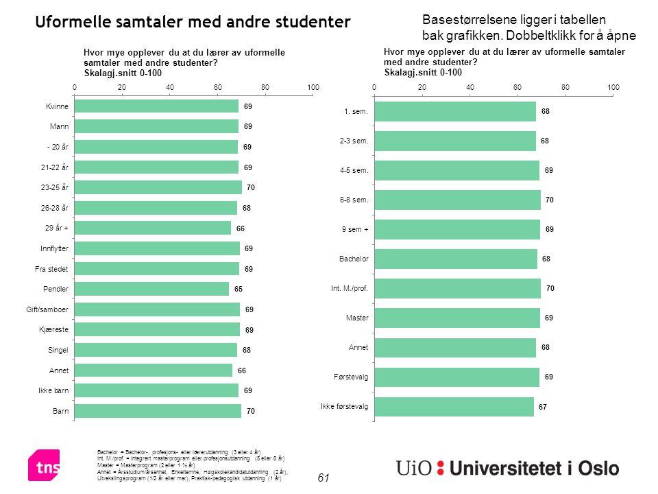 61 Uformelle samtaler med andre studenter Bachelor = Bachelor-, profesjons- eller lærerutdanning (3 eller 4 år) Int.