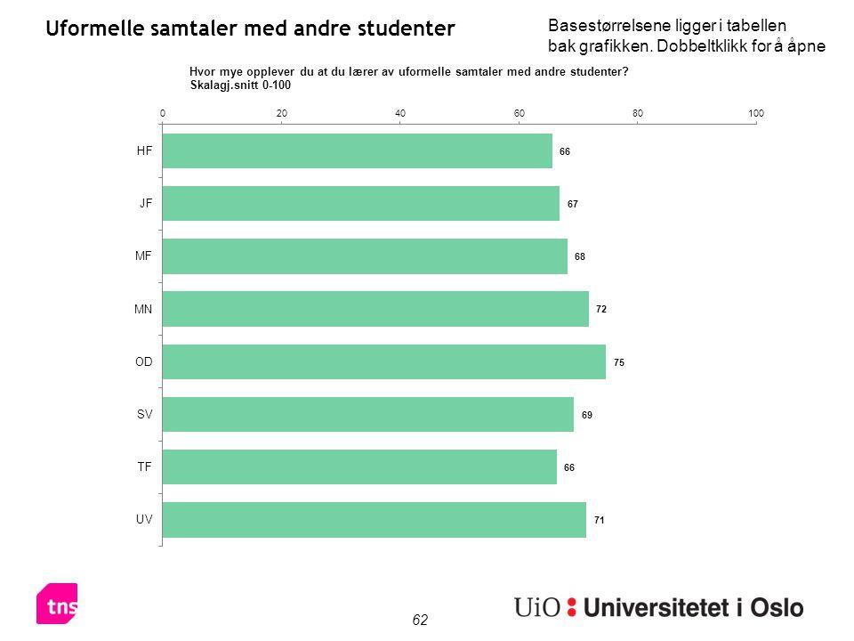 62 Uformelle samtaler med andre studenter Basestørrelsene ligger i tabellen bak grafikken.