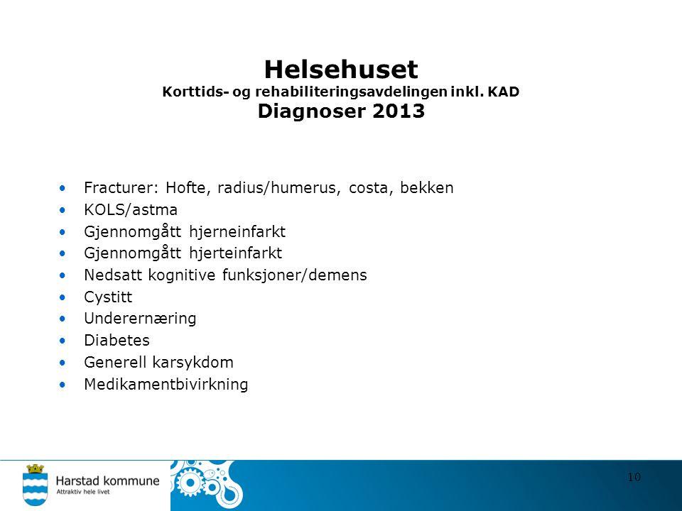 Helsehuset Korttids- og rehabiliteringsavdelingen inkl. KAD Diagnoser 2013 •Fracturer: Hofte, radius/humerus, costa, bekken •KOLS/astma •Gjennomgått h