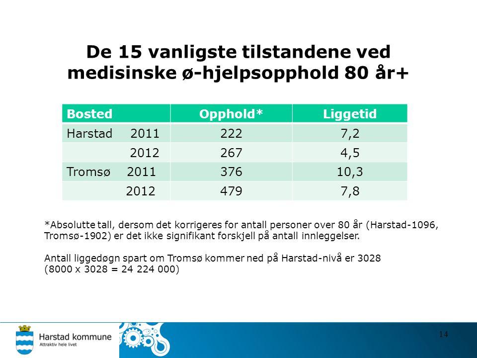 De 15 vanligste tilstandene ved medisinske ø-hjelpsopphold 80 år+ BostedOpphold*Liggetid Harstad 20112227,2 20122674,5 Tromsø 201137610,3 20124797,8 1