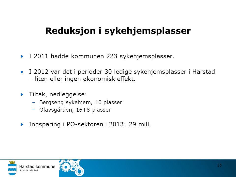 Reduksjon i sykehjemsplasser •I 2011 hadde kommunen 223 sykehjemsplasser. •I 2012 var det i perioder 30 ledige sykehjemsplasser i Harstad – liten elle