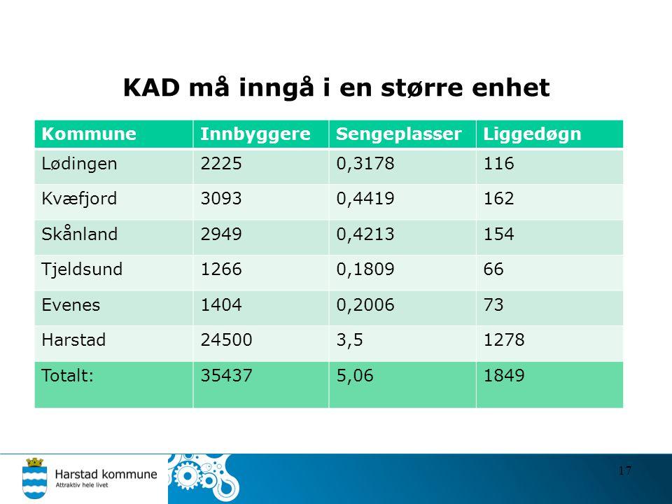 KAD må inngå i en større enhet 17 KommuneInnbyggereSengeplasserLiggedøgn Lødingen22250,3178116 Kvæfjord30930,4419162 Skånland29490,4213154 Tjeldsund12