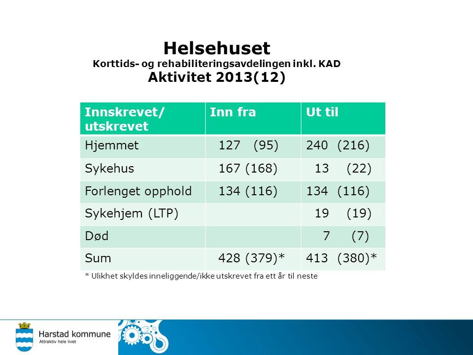 Helsehuset Korttids- og rehabiliteringsavdelingen inkl. KAD Aktivitet 2013(12) Innskrevet/ utskrevet Inn fraUt til Hjemmet 127 (95)240 (216) Sykehus 1