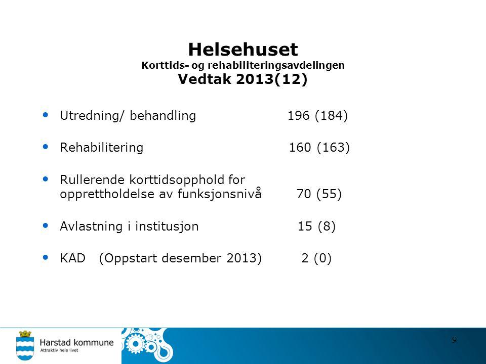 Helsehuset Korttids- og rehabiliteringsavdelingen Vedtak 2013(12) • Utredning/ behandling 196 (184) • Rehabilitering 160 (163) • Rullerende korttidsop