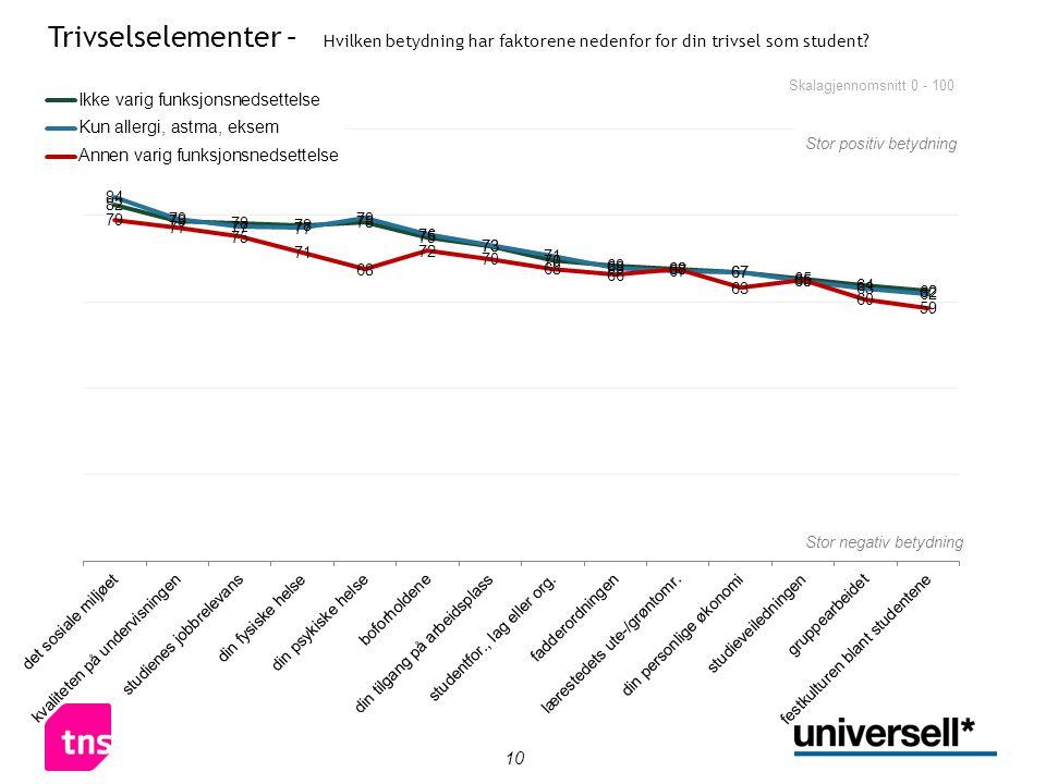 10 Skalagjennomsnitt 0 - 100 Trivselselementer – Hvilken betydning har faktorene nedenfor for din trivsel som student? Stor positiv betydning Stor neg