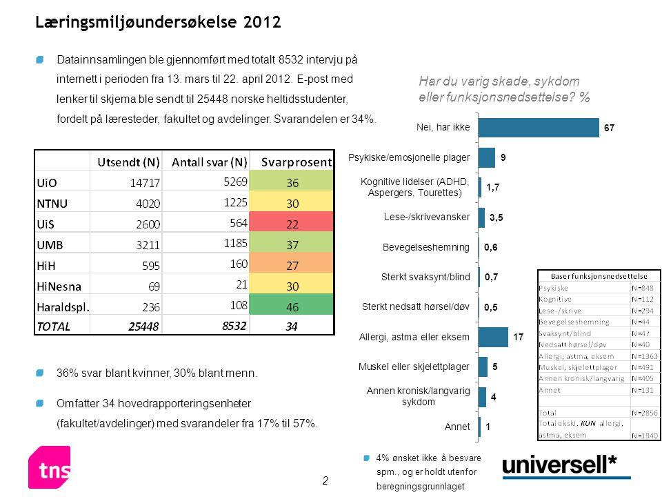 2 Læringsmiljøundersøkelse 2012 Datainnsamlingen ble gjennomført med totalt 8532 intervju på internett i perioden fra 13. mars til 22. april 2012. E-p