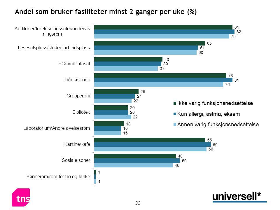 33 Andel som bruker fasiliteter minst 2 ganger per uke (%)