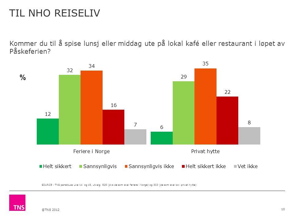 ©TNS 2012 TIL NHO REISELIV 10 Kommer du til å spise lunsj eller middag ute på lokal kafé eller restaurant i løpet av Påskeferien.